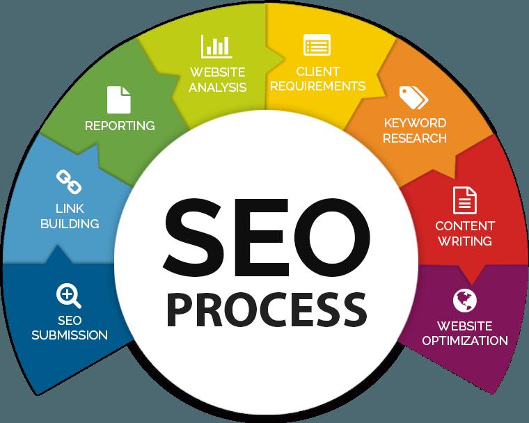seo-process02