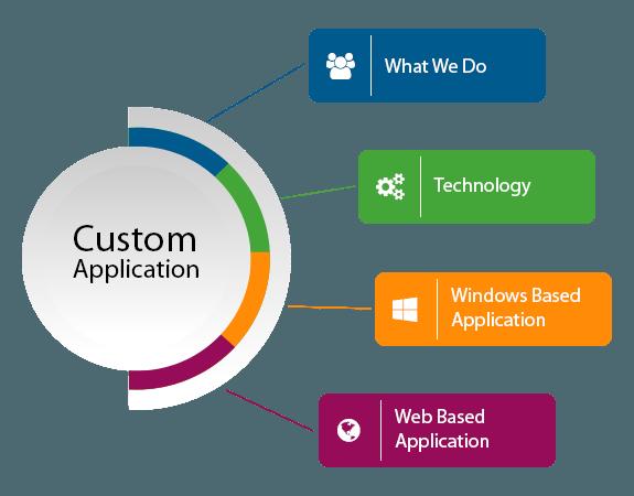 custom-application-info